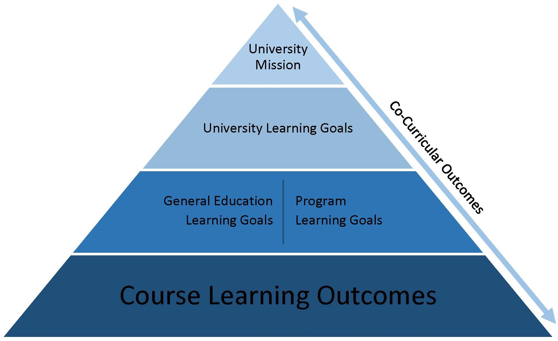 Institutional Pyramid - University Mission at top, Institutional Learning Goals, General Education and Program Learning Outcomes, and Course Learning Outcomes at bottom